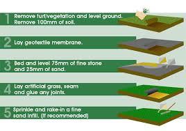 artificial grass installation. Installation Artificial Grass T