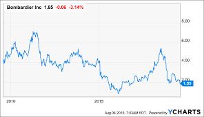 Bombardier Lack Of Near Term Catalysts Bombardier Inc