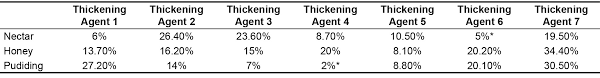 Viscosity And Quality Of Images Of Thickened Liquid After