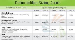 Humidifier Settings Chart Www Tradeshowinsight Com