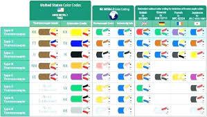 Garage Door Spring Color Code Chart Garage Door Torsion Spring Color Code Lahorebees