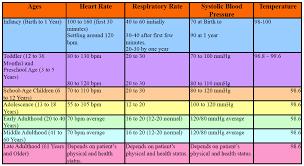 Pediatric Vitals Nemses Vital Signs Chart