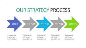 Strategy Presentation 5 Step Strategy Process Powerpoint Slides Slidemodel
