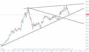 Ghc Chart Ghc Stock Price And Chart Nyse Ghc Tradingview