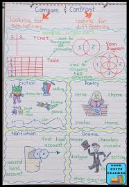 Language Arts Anchor Charts Great For Upper Elementary
