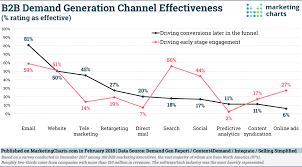 Which Demand Gen Channels And Tactics Are Working For B2b