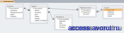 Скачать базу данных access Нотариальная контора Базы данных  Схема данных готовой базы данных Нотариальная контора отображает связи таблиц Клиенты