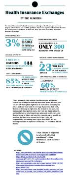 health insurance exchanges by the numbers