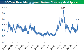 Ten Year Treasury Yield Chart 30 Year Fixed Mortgage Rate Vs 10 Year Treasury Yield
