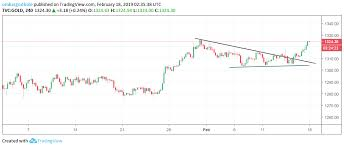 Gold Rsi Chart Gold Technical Analysis Nears Ytd High Of 1 326 Weekly
