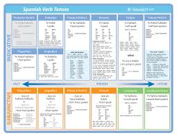 Spanish Tenses Chart Pdf All Spanish Tenses And Moods Spanish Verb Chart Poster