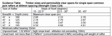 Splendid Deck Span Tables Beam For Wood Beams Roof Table