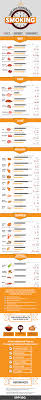 Pork Loin Temperature Chart Smoking Times And Temperatures Chart A Detailed Overview