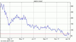 Uwti Stock Quote Extraordinary Ugaz Stock Quote Amusing Ugaz Etf Quote Velocityshares 48X Long