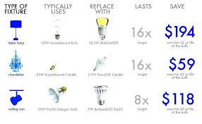 halogen light bulb types light bulb types led replacement bulb chart find the perfect led replacement