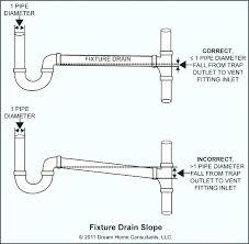 bathroom sink vent pipe bathroom sink vent pipe bathroom drain vent pipe does a bathroom sink bathroom sink vent pipe install does a bathroom sink need