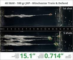 9mm Vs 40 S W Is Bigger Always Better Pew Pew Tactical