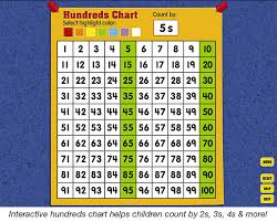 One Hundred Chart Interactive Math Copy Of Patterns Within Multiplication 3 Oa 9