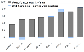 Mind The Gap 5 Facts About The Gender Gap In Education
