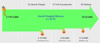 predictive intelligent battery management system to enhance the design a dodge charger at Battery Charger Flow Diagram