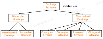 Drainage Patterns Drainage System Part 2 Civilsdaily