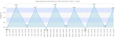 Georgetown Tide Chart Waccamaw River Entrance Tide Times Tides Forecast Fishing