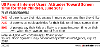 Screen Time Recommendations By Age Chart Parents Attitudes Toward Their Childrens Screen Time