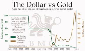 Gold Vs Gold Miners Bmg