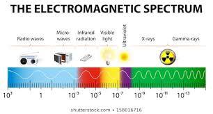 Infrared Light Spectrum Wavelength Chart Electromagnetic Spectrum Images Stock Photos Vectors