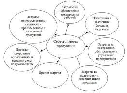 ПОИСК РЕЗЕРВОВ СНИЖЕНИЯ СЕБЕСТОИМОСТИ ПРОДУКЦИИ НА ПРОМЫШЛЕННОМ  Рисунок 1 Структура производственной себестоимости