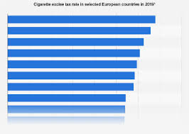 Cigarette Excise Tax Rate In Selected European Countries In
