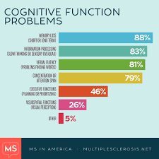 Ms And Cognitive Function Multiplesclerosis Net