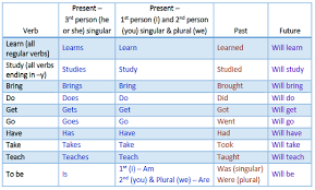 tenses how do i work with simple verb tenses cwi