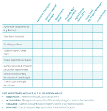 Raci Chart For Agile Projects Planisware Tools For Agile Transformation The Raci Chart