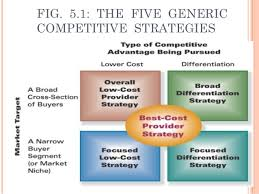 a broad differentiation strategy works best in situations where module 5 generic competitive strategies 1