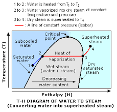 Enthalpy Conversion Chart Superheated Steam Enggcyclopedia