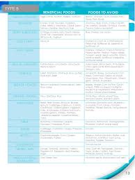 Blood Type Diet Chart Blood Type Diet Chart 9 Free Templates In Pdf Word Excel