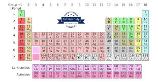 periodic table in hindi s p d f