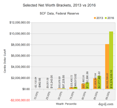 United States Net Worth Brackets Percentiles And Top One