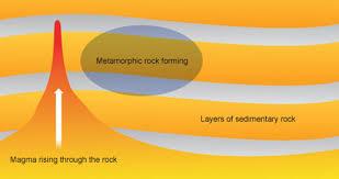 Metamorphic Rock Chart Metamorphic Rocks Ms Buffas Classification Of Rocks