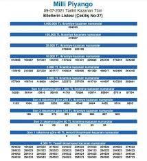 Milli Piyango çekiliş sonuçları 9 Temmuz 2021: Milli Piyango bilet  sorgulama ekranı
