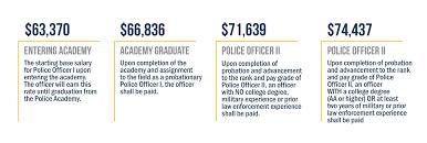 12 Thorough Officer Paygrade