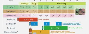 15 Efficient General Hydroponics Flora Series Feed Chart