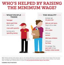 Education World Resource Roundup Minimum Wage Education World
