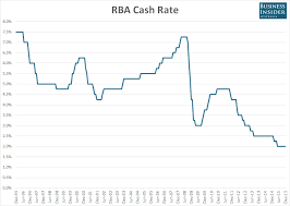 Chart The Rba Cash Rate Since 1989 Business Insider