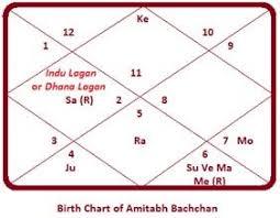 Amitabh Bachchan Happy Birthday Amitabh Bachchan Truthstar