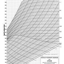 R K Rajput Steam Table Mollier Chart J3nogzy97yld