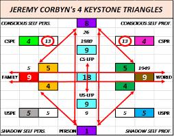 Is It Going To Be Bye Bye Jeremy Corbyn 365 Pin Code