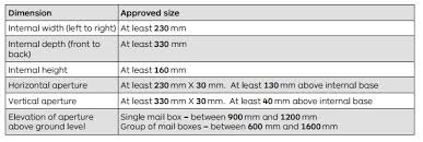 mailbox dimensions. The AS NZS States, \ Mailbox Dimensions