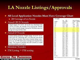 Ansul Nozzle Chart Semiconductor Equipment Fire Suppression Compliance Ppt